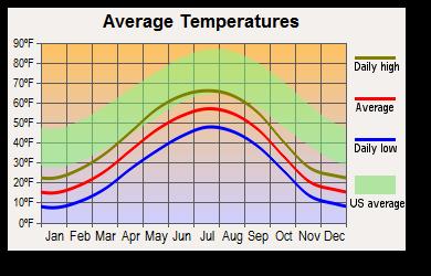 Wasilla Alaska Weather Weather In Wasilla Alaska Rain - Alaska weather averages