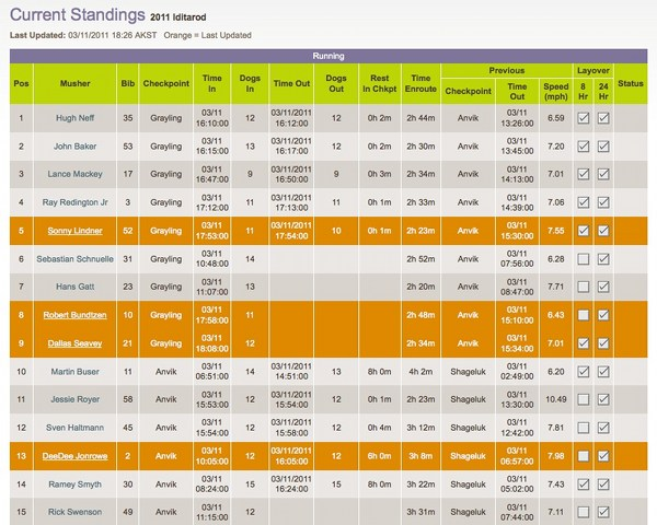 2011 Iditarod - current standings - March 11, 2011, evening