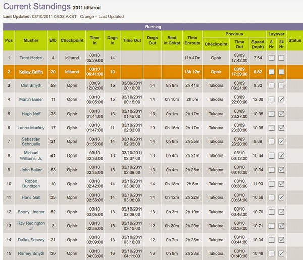 2011 Iditarod current standings, March 10, 2011