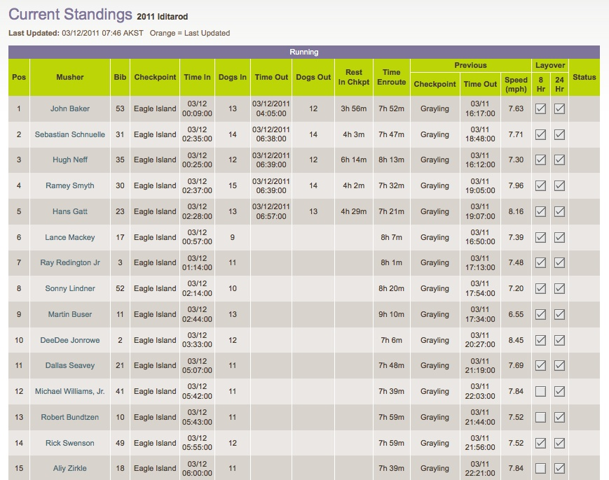 2011 Iditarod, Current Standings, March 12, 2011, 8am