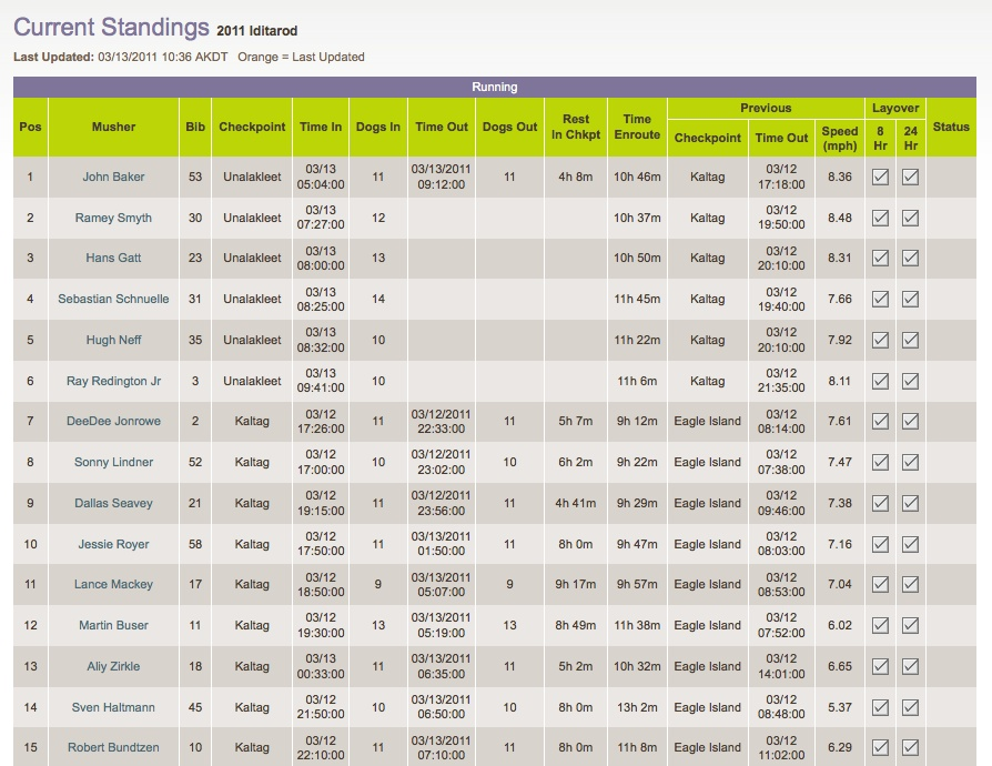2011 Iditarod, Current Standings, March 13, 2011, 10am