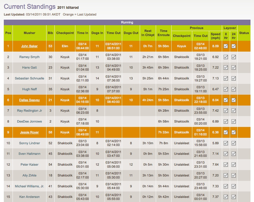2011 Iditarod race current standings, March 14, morning