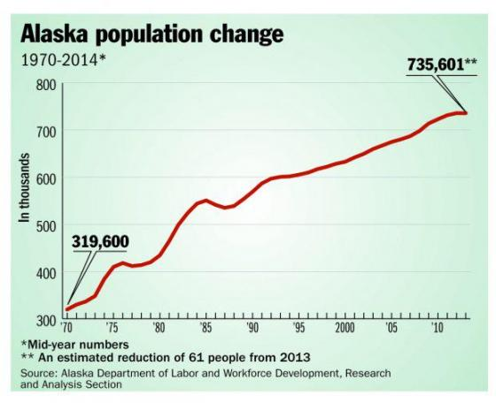 Alaska population, 2014